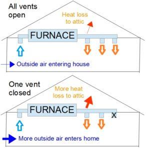 heating furnace energy efficiency grass valley, california