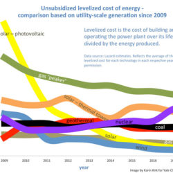 Debunking Renewable Energy Myths