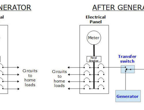 Power Outages Part 2 : How much do battery backup and generator installations cost?