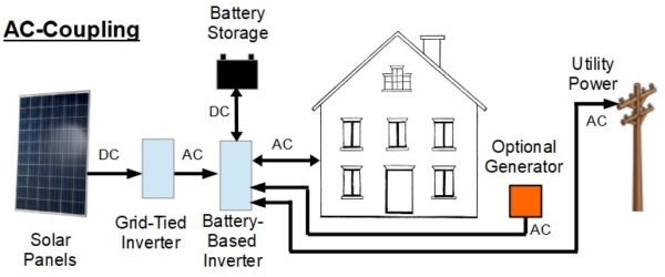 ac coupling battery backup systems grass valley battery storage nevada county, ca