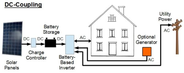 DC Coupling battery inverters battery storage in power outages california nevada county