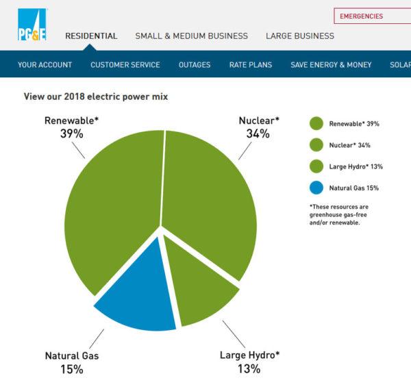 pg & e energy mix solar renewables neclear electric nevada county grass valley, ca auburn