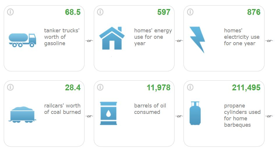 solar company stats grass valley