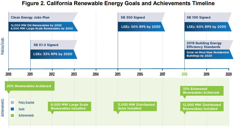 CA targets and renewable adoption