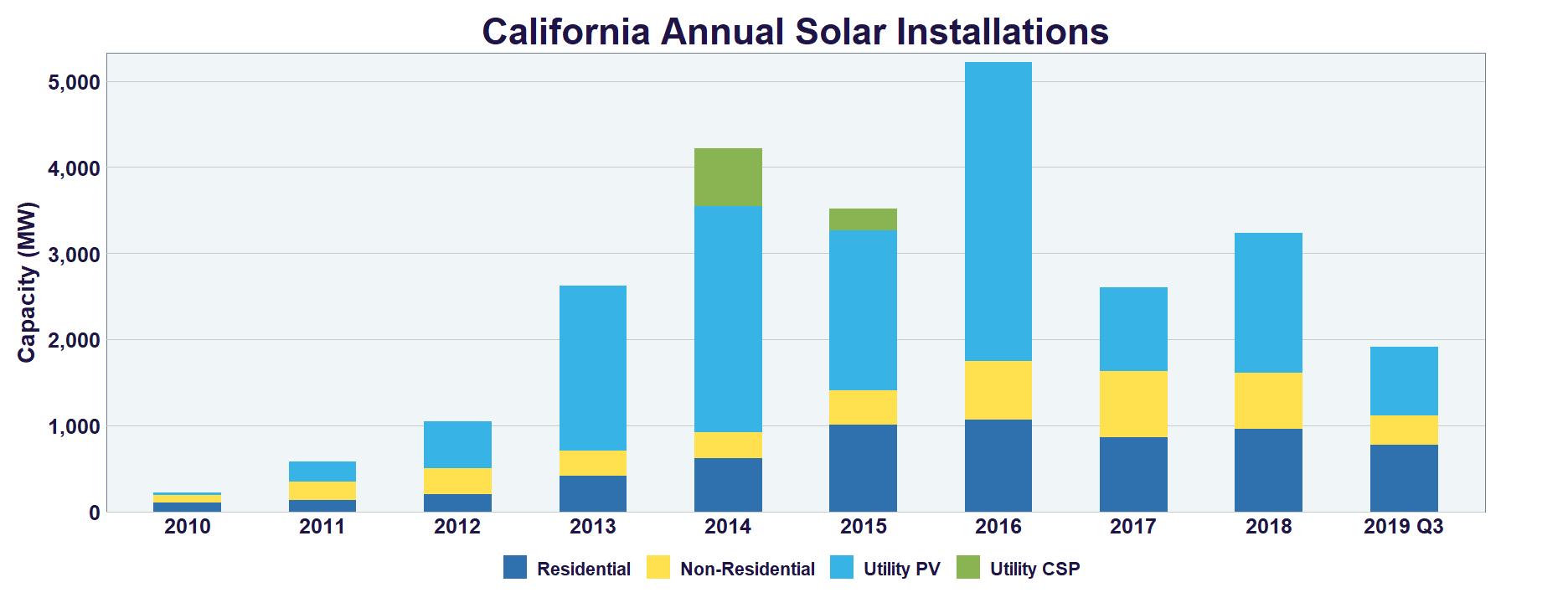 california annual solar installations