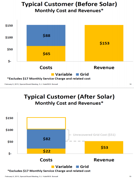 costs pre and post solar