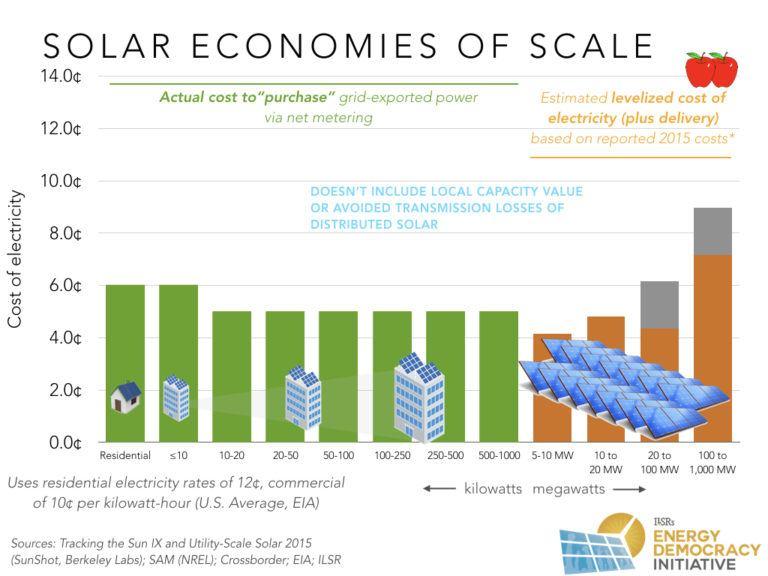 solar economies of scale california