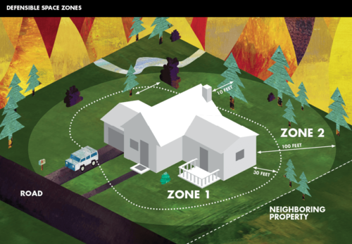 defensible space in california wildfires
