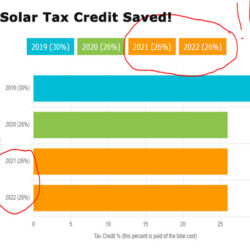 Just Passed in Congress Solar Federal Tax Credit Extended 2 Years