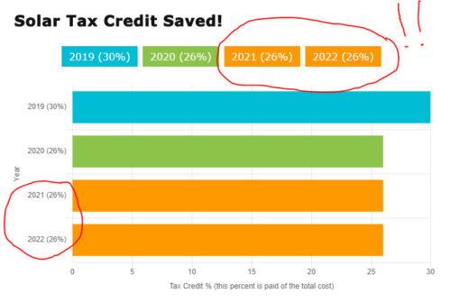 solar tax credit saved itc
