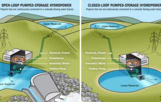 water batteries california